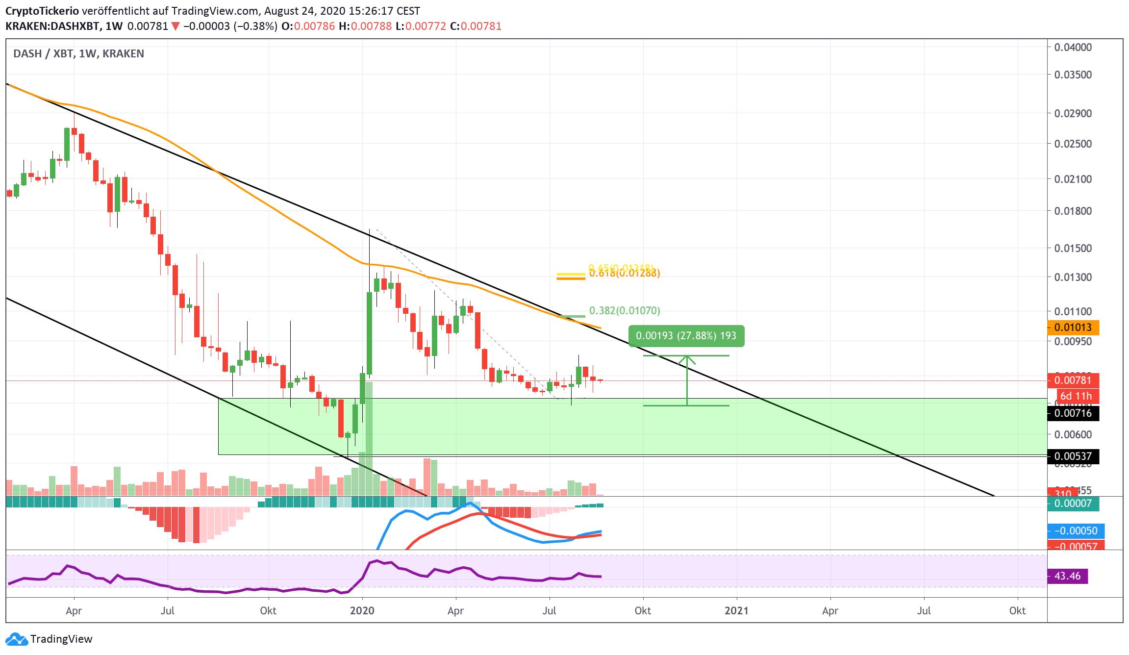 DASH/BTC Weekly– Tradingview