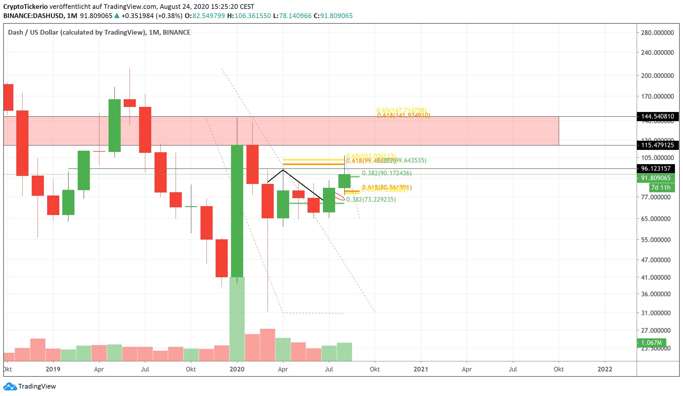DASH/USD Monthly– Tradingview