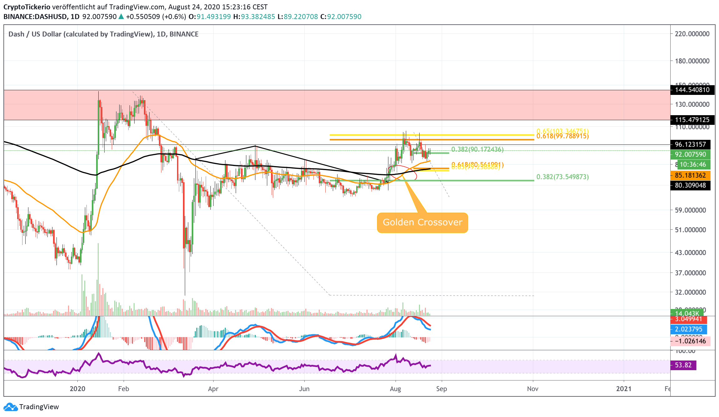 DASH/USD Daily– Tradingview