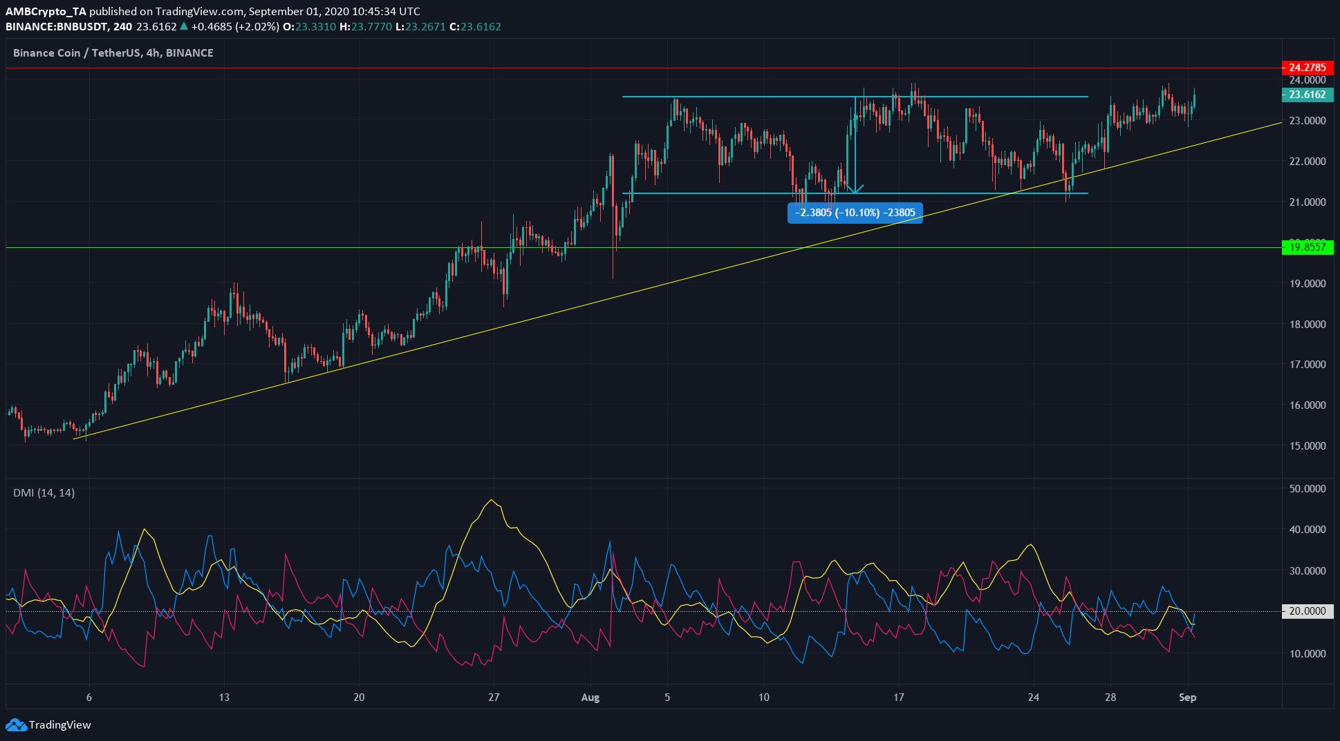 Binance Coin, Dash, Dogecoin Price Analysis: 1 September