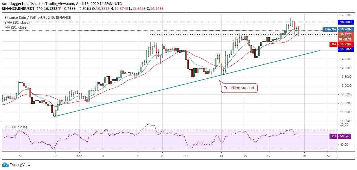 BNB-USD 4-hour chart. Source: Tradingview