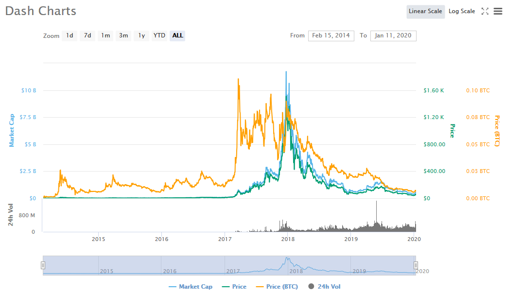 Dash cryptocurrency price